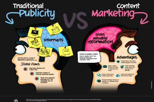 Top Marketing Strategy For Bloggers